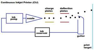cij-printing
