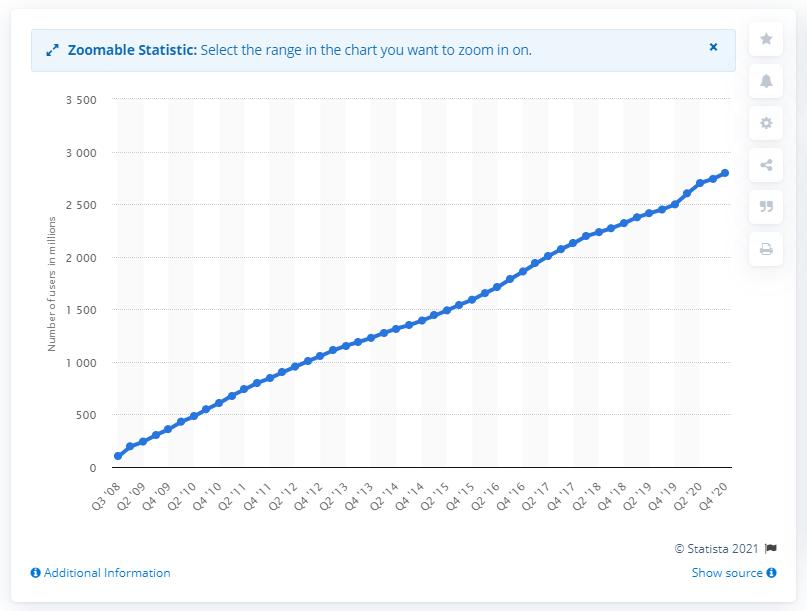 2.8 billion active users
