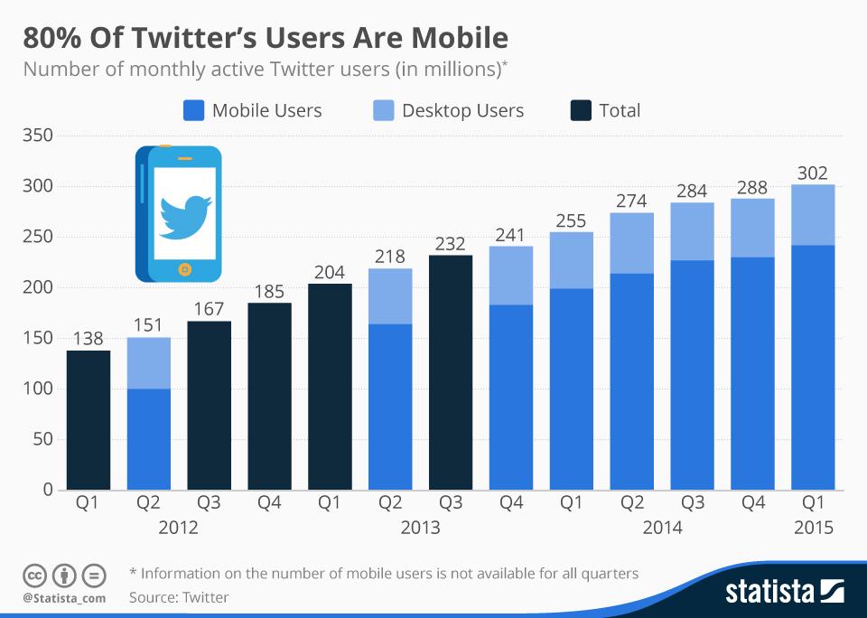 80% of Twitter usage happens via mobile