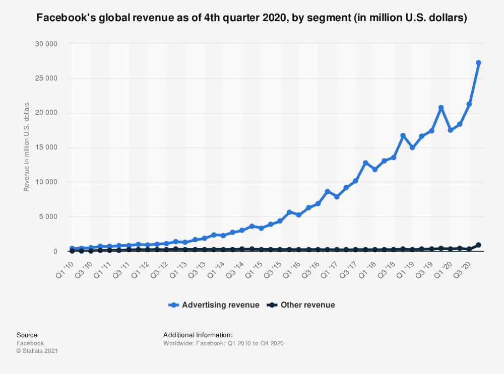 Marketing Revenue for Facebook 2020