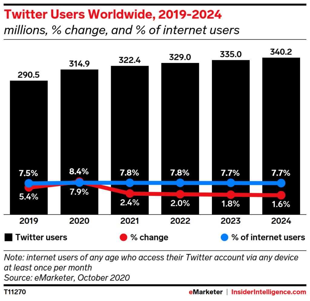 Twitter's user base