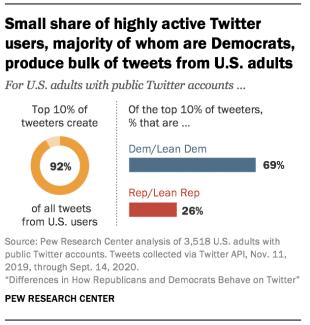 U.S. tweets