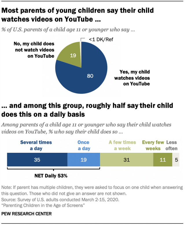 kids watch YouTube