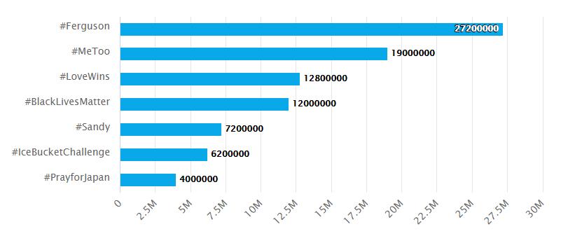 Bonus Statistics for Hashtags
