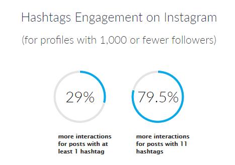 Hashtags Engagement on Instagram